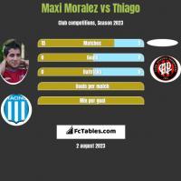 Maxi Moralez vs Thiago h2h player stats