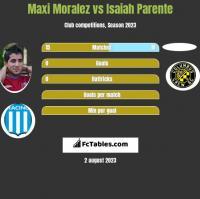 Maxi Moralez vs Isaiah Parente h2h player stats