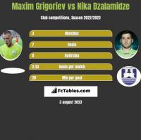 Maxim Grigoriev vs Nika Dzalamidze h2h player stats