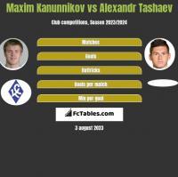 Maxim Kanunnikov vs Alexandr Tashaev h2h player stats