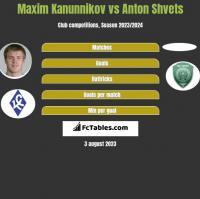 Maxim Kanunnikov vs Anton Shvets h2h player stats