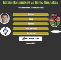 Maxim Kanunnikov vs Denis Glushakov h2h player stats
