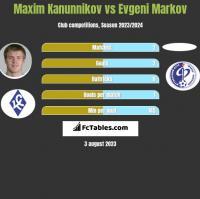 Maxim Kanunnikov vs Evgeni Markov h2h player stats