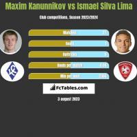 Maxim Kanunnikov vs Ismael Silva Lima h2h player stats