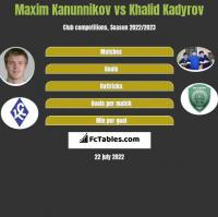 Maxim Kanunnikov vs Khalid Kadyrov h2h player stats