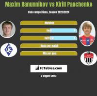 Maxim Kanunnikov vs Kirill Panchenko h2h player stats