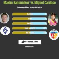 Maxim Kanunnikov vs Miguel Cardoso h2h player stats