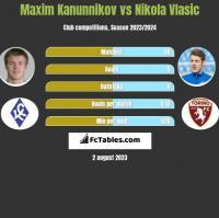 Maxim Kanunnikov vs Nikola Vlasic h2h player stats