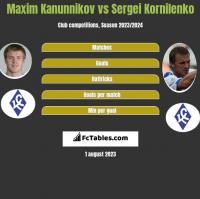 Maxim Kanunnikov vs Sergei Kornilenko h2h player stats