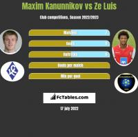 Maxim Kanunnikov vs Ze Luis h2h player stats