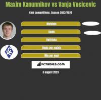 Maxim Kanunnikov vs Vanja Vucicevic h2h player stats
