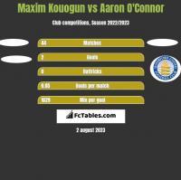 Maxim Kouogun vs Aaron O'Connor h2h player stats