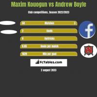 Maxim Kouogun vs Andrew Boyle h2h player stats