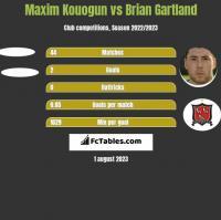 Maxim Kouogun vs Brian Gartland h2h player stats