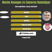 Maxim Kouogun vs Cameron Dummigan h2h player stats