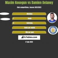Maxim Kouogun vs Damien Delaney h2h player stats