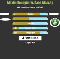 Maxim Kouogun vs Dane Massey h2h player stats