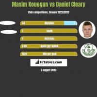 Maxim Kouogun vs Daniel Cleary h2h player stats