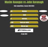 Maxim Kouogun vs John Kavanagh h2h player stats
