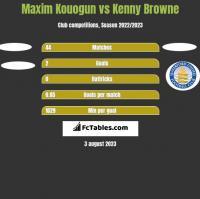 Maxim Kouogun vs Kenny Browne h2h player stats