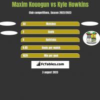 Maxim Kouogun vs Kyle Howkins h2h player stats