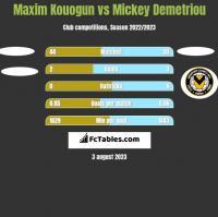 Maxim Kouogun vs Mickey Demetriou h2h player stats
