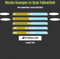 Maxim Kouogun vs Ryan Fallowfield h2h player stats