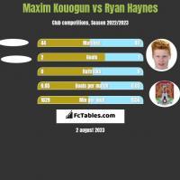 Maxim Kouogun vs Ryan Haynes h2h player stats