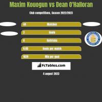 Maxim Kouogun vs Dean O'Halloran h2h player stats