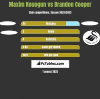 Maxim Kouogun vs Brandon Cooper h2h player stats