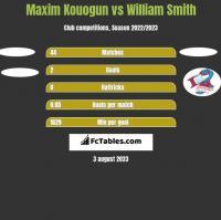 Maxim Kouogun vs William Smith h2h player stats