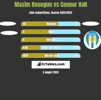 Maxim Kouogun vs Connor Hall h2h player stats