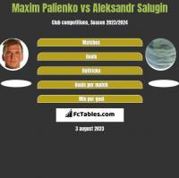 Maxim Palienko vs Aleksandr Salugin h2h player stats
