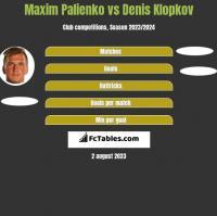 Maxim Palienko vs Denis Klopkov h2h player stats