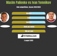 Maxim Palienko vs Ivan Temnikov h2h player stats