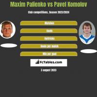 Maxim Palienko vs Pavel Komolov h2h player stats