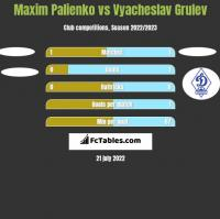 Maxim Palienko vs Vyacheslav Grulev h2h player stats