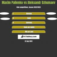 Maxim Palienko vs Aleksandr Dzhumaev h2h player stats