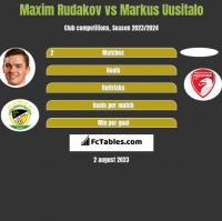 Maksym Rudakow vs Markus Uusitalo h2h player stats