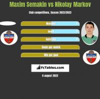 Maxim Semakin vs Nikolay Markov h2h player stats