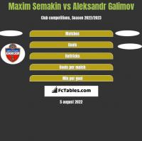 Maxim Semakin vs Aleksandr Galimov h2h player stats