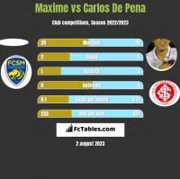 Maxime vs Carlos De Pena h2h player stats