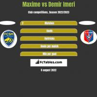 Maxime vs Demir Imeri h2h player stats