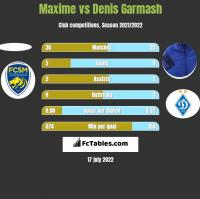 Maxime vs Denis Garmasz h2h player stats