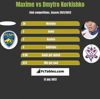Maxime vs Dmytro Korkishko h2h player stats
