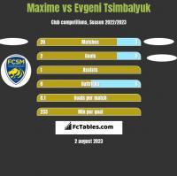 Maxime vs Evgeni Tsimbalyuk h2h player stats