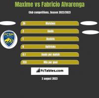 Maxime vs Fabricio Alvarenga h2h player stats