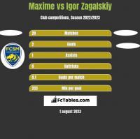 Maxime vs Igor Zagalskiy h2h player stats