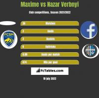 Maxime vs Nazar Verbnyi h2h player stats
