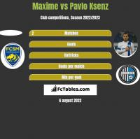 Maxime vs Pavlo Ksenz h2h player stats